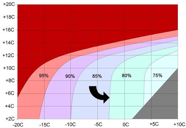 Klimatkarta för stall